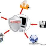 Как избавиться от вируса на компьютере без лицензионного ПО